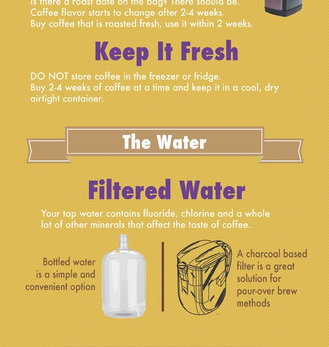 How To Brew Better Coffee in 2014 [Infographic]